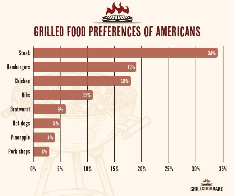 Chart of Americans' Favorite Grilled Foods