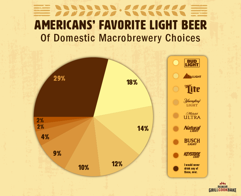 The most popular domestic light beer in the U.S. by overall results